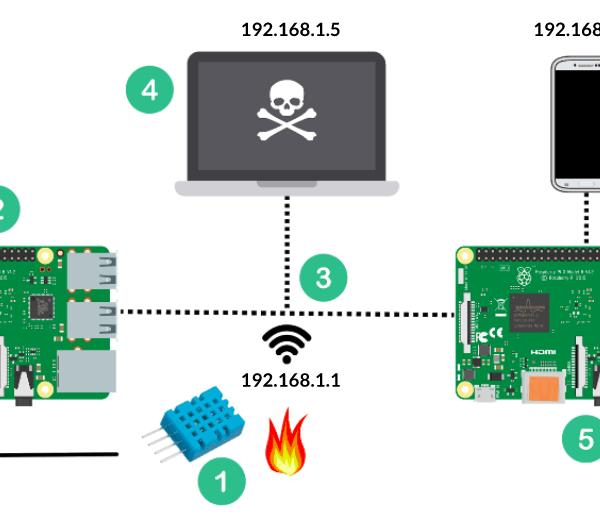IOT based Surveillance Robot using Raspberry Pi